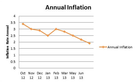 Inflation continues to decline