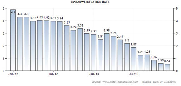 Zim needs an expansionary fiscal policy