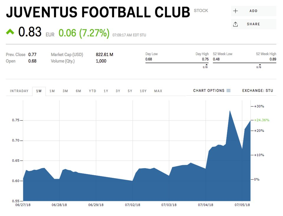 Juventus shares surging on Ronaldo rumour