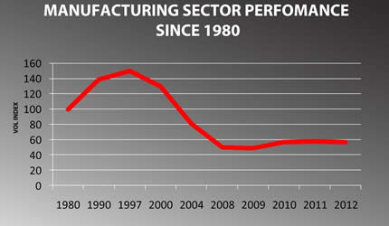 Manufacturing sector growth goes down